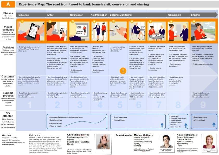 experience_map_design_beta_Folie1xA_small