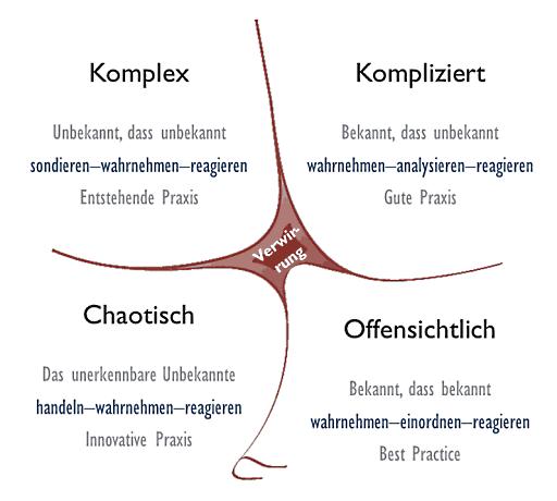 Cynefin-Modell von Cognitive Edge. Übersetzung des Autors.