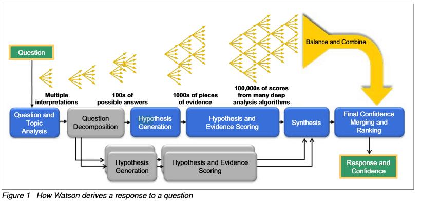 Wie Watson mit Hypothesenbildung mögliche Antworten bewertet