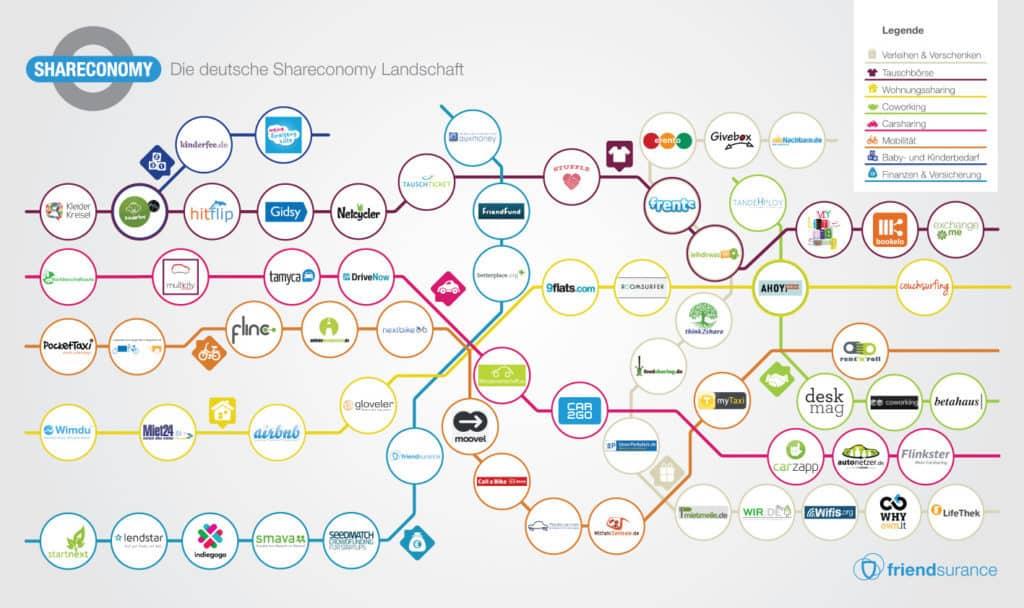 Infografik: Die Shareconomy-Landschaft 2013 (friendsurance)