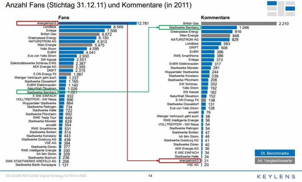 """EVUs in Facebook - Grafik aus """"20120206 KEYLENS Digital Strategy für EVU-V004"""""""