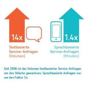 Textbasierte Serviceanfragen