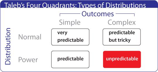 Taleb's Four Quadrants