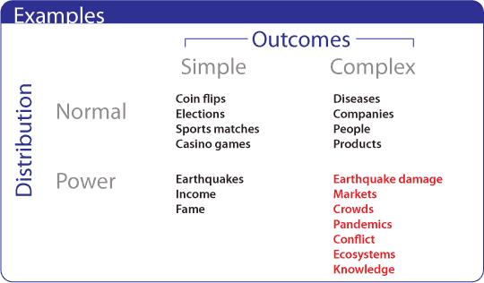 Talebs Four Quadrants Examples